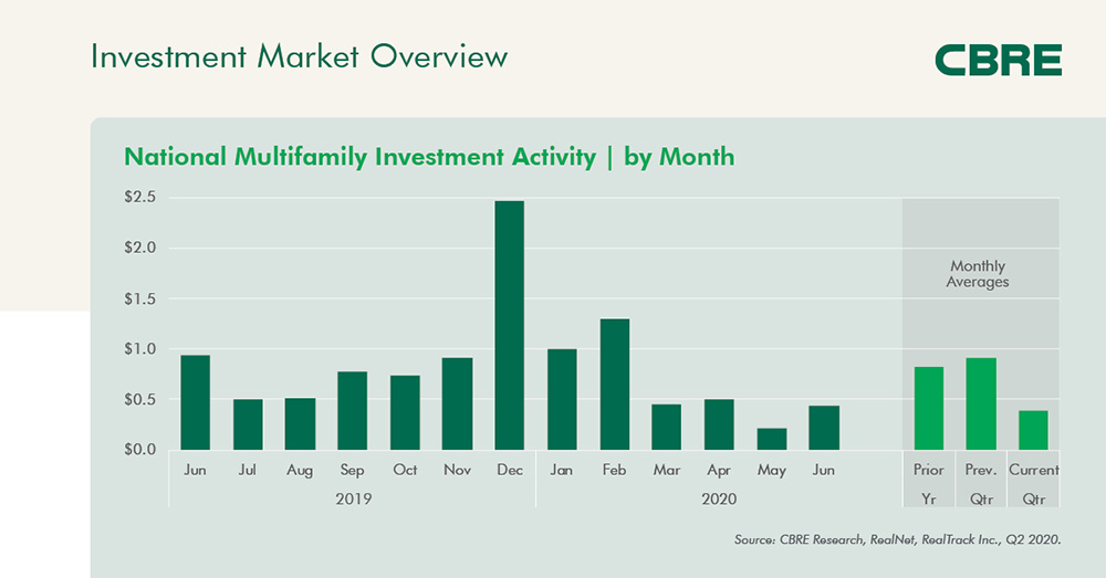 National Multifamily Investment Activity| By Month