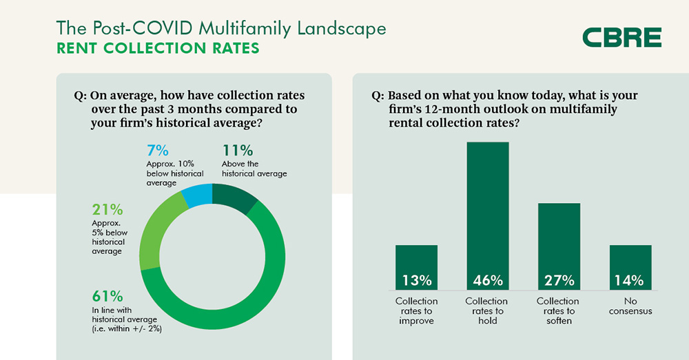 The Post-COVID Multifamily Landscape - Rent Collection Rates