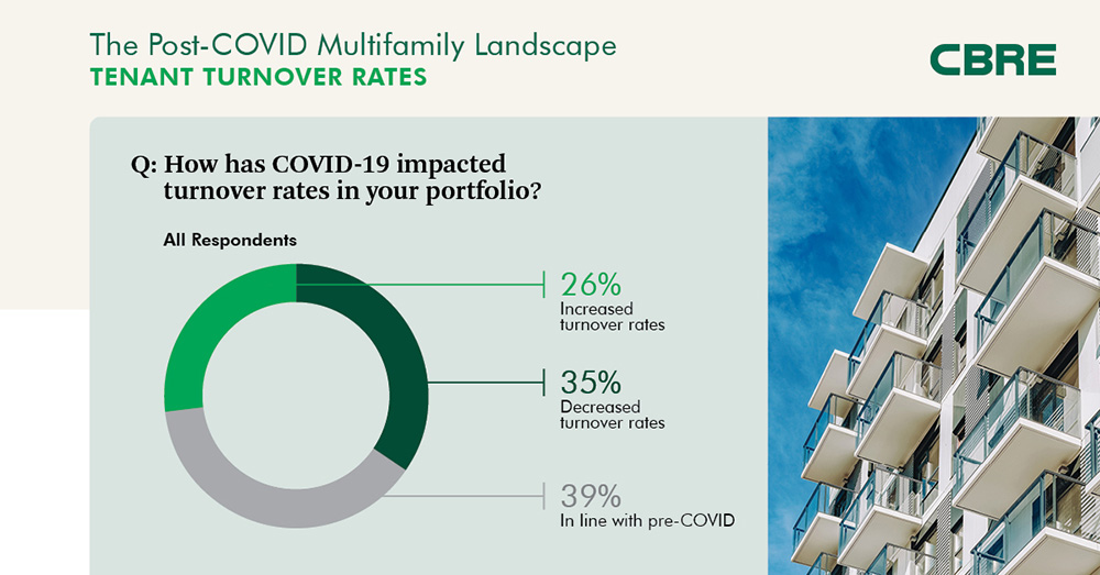 The Post-COVID Multifamily Landscape - Tenant Turnover Rates