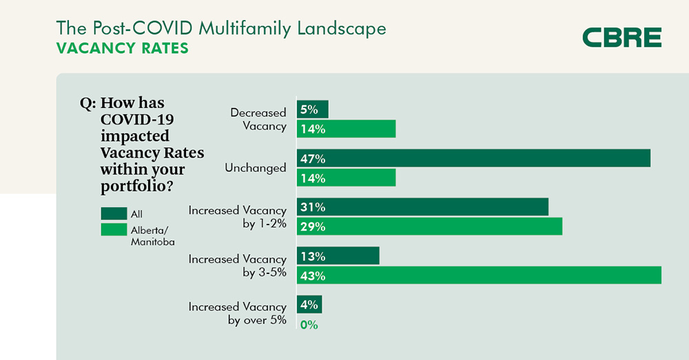 The Post-COVID Multifamily Landscape - Vacancy Rates